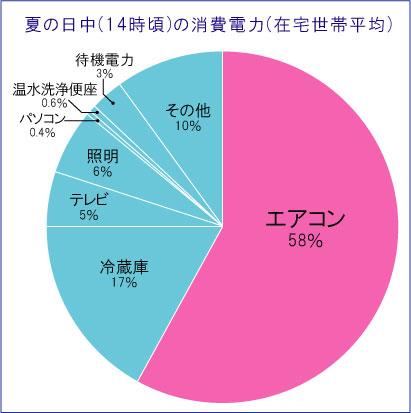 消費電力 円グラフ