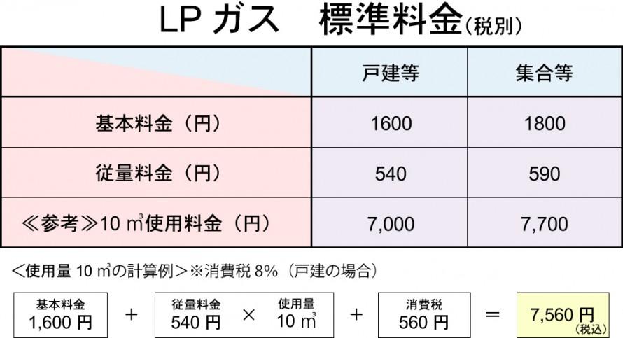 LPガス標準料金