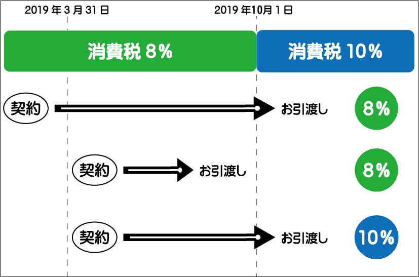 増税の図2